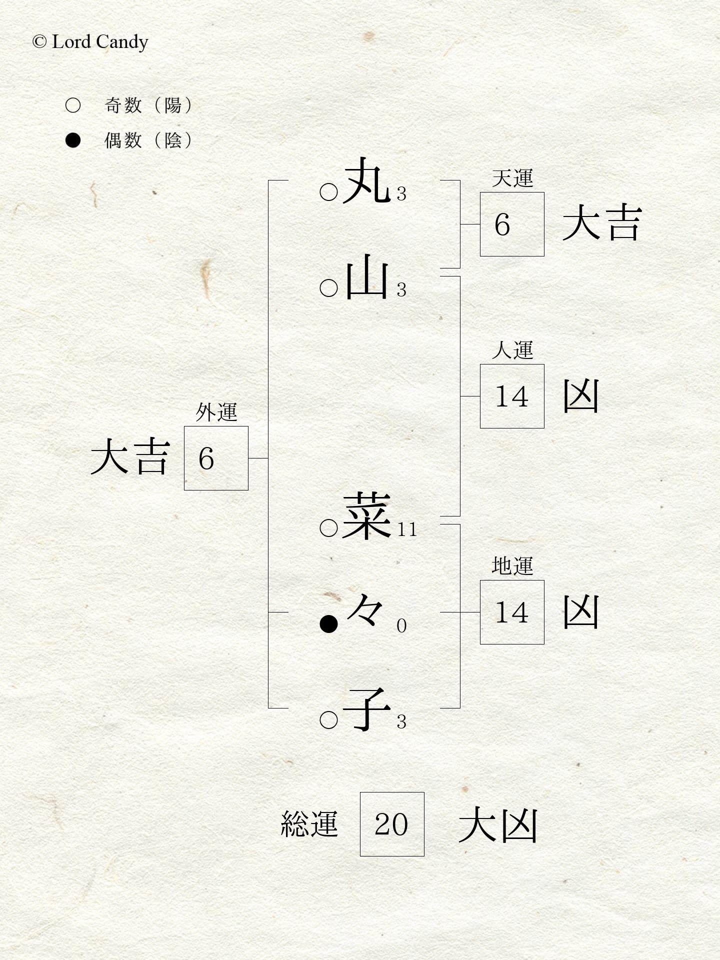 無料 姓名 判断 山本 式 山本式さんの運勢